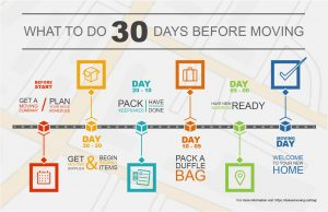 30 Days Before Moving Infographic from Deluxe Moving